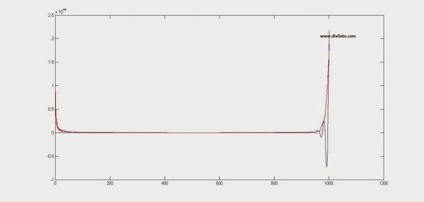 Envelope Detection Using MATLAB for Any time Domain Signal (Thorugh Hilbert Transform)
