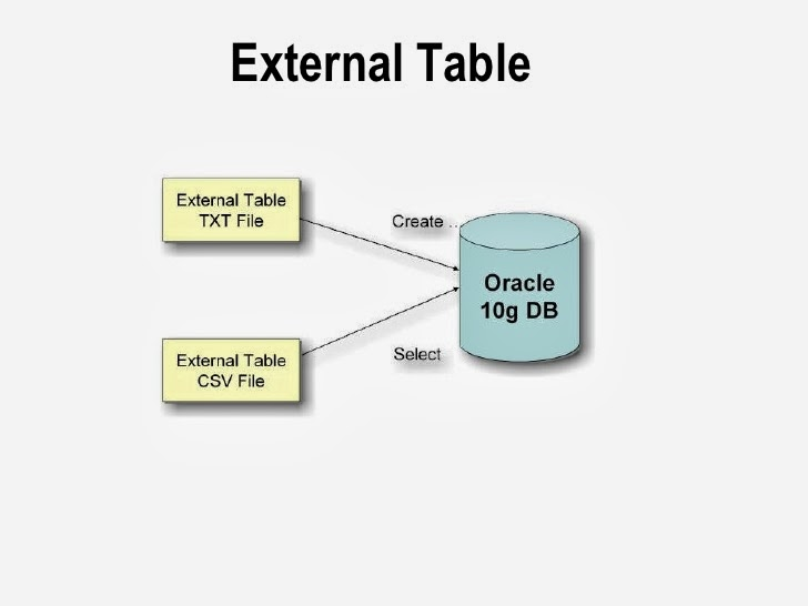 external tables in oracle 10g 1
