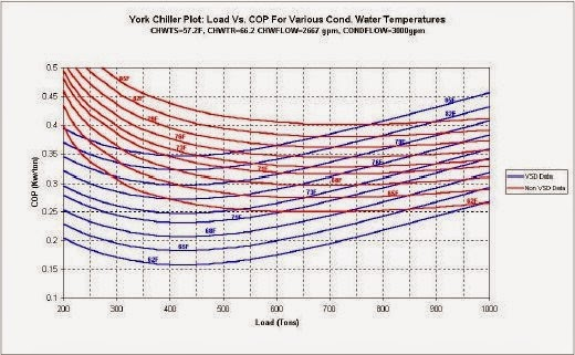 Figure 2: Chiller Performance Curves with and without VSD Compressor Control