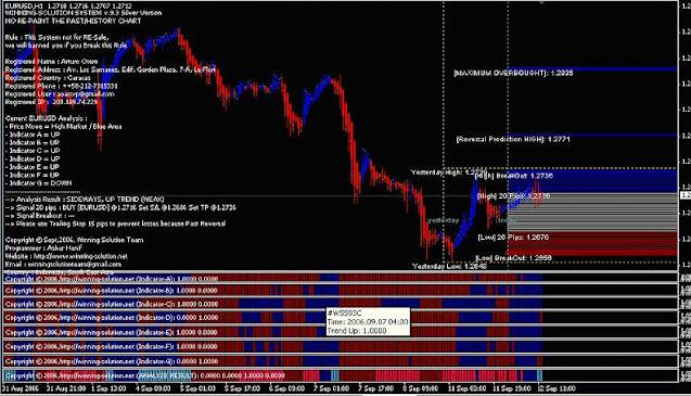 Cara membuat indikator trading forex