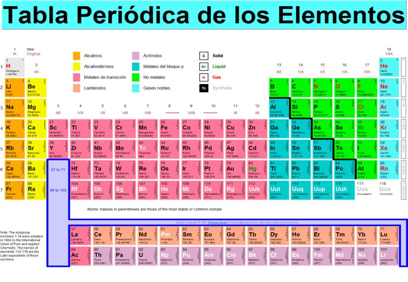 be mg son los alcalinoterreos _ del grupo 3 hasta el 12 son los metales de transicin _ el grupo 18 son los gases nobles o gases inertes - Tabla Periodica Mg