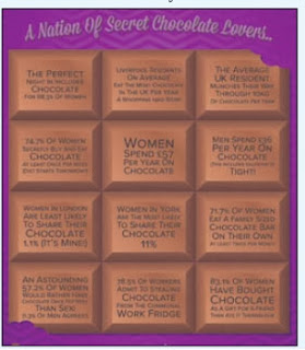 Food National Chocolate Week Reveals Amazing Chocolate Habits!