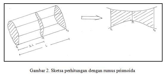 Metode Perhitungan Cadangan Emas