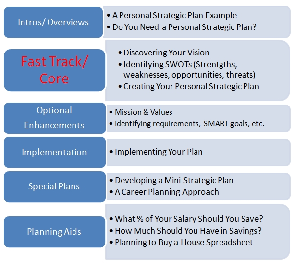 Personal Strategic Plan Template  NinjaTurtletechrepairsCo