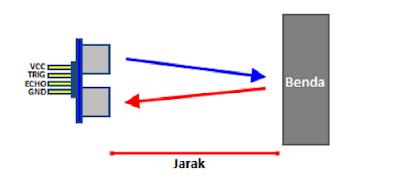 Cara-Kerja-Sensor-Ultrasonic