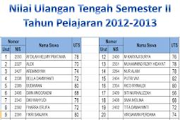 Nilai Hasil UTS Kelas 6