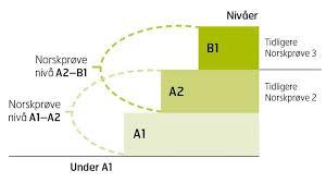 Norskprøve b1 eksempel