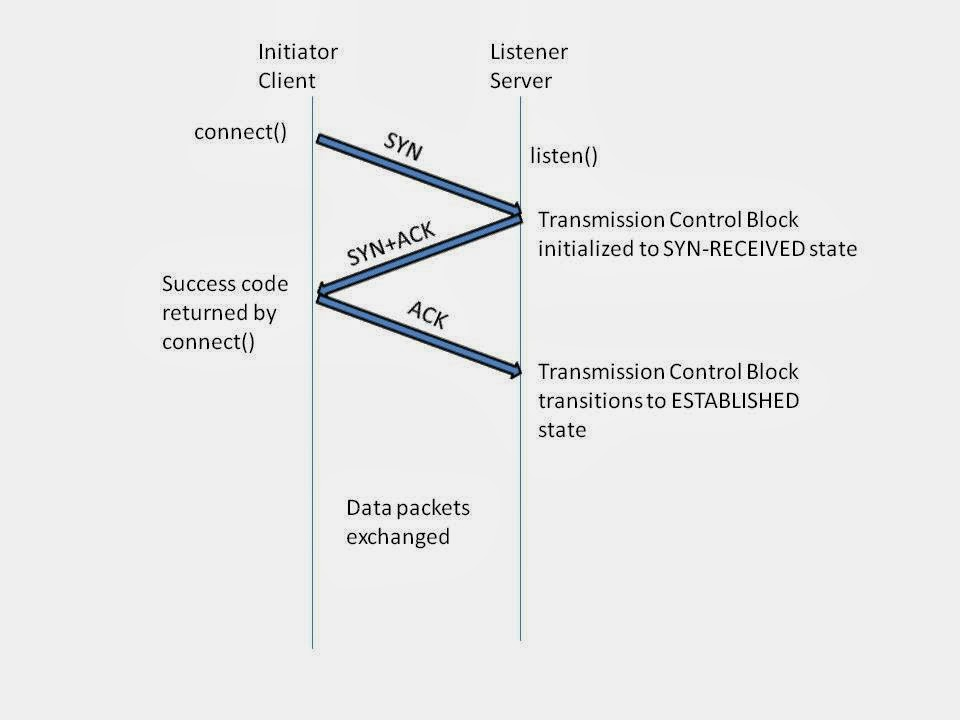 Networking and Linux concepts: TCP 3-Way Handshake