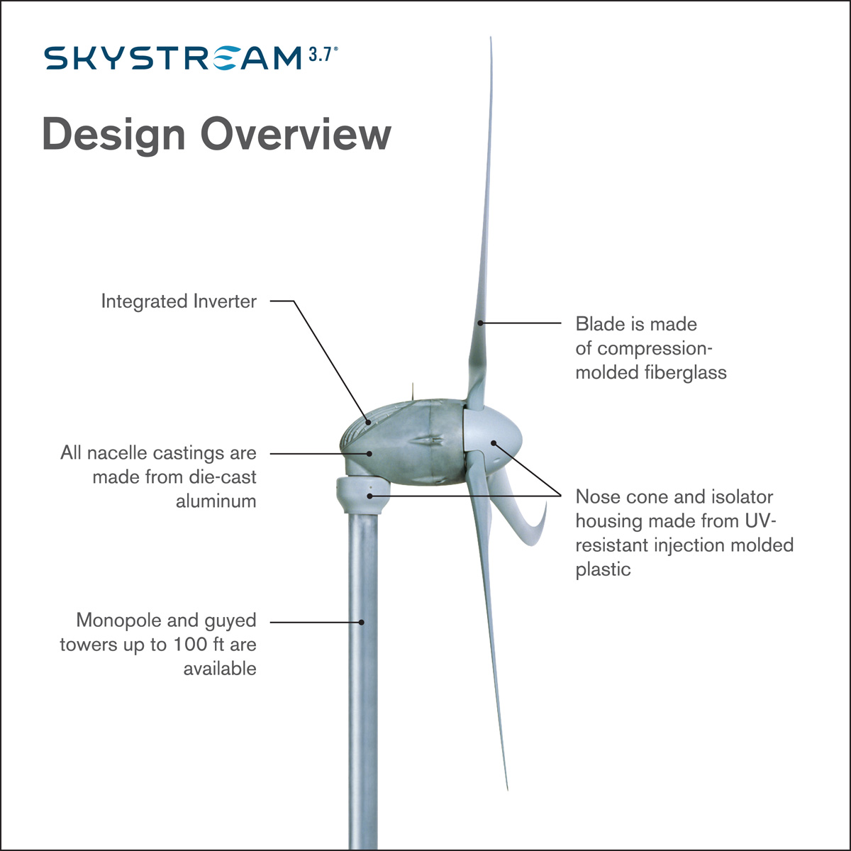 Wind Turbine Diagram How It Works Images & Pictures - Becuo