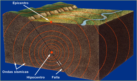 Principales tipos de estructuras geológicas