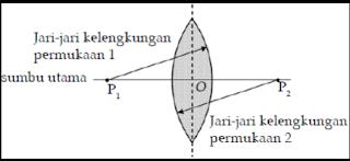 Kelas VIII | Jenis-Jenis Lensa
