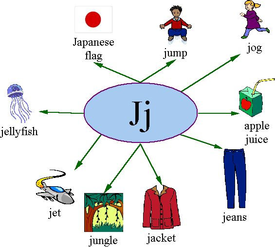 Have Fun Learning English: The Letter J