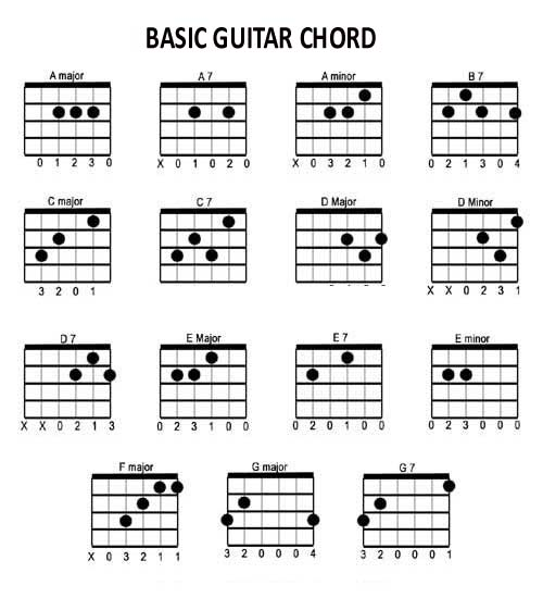 Sell Musical Instrument Online: Basic Guitar Chords Lesson