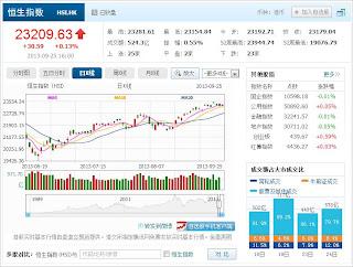 中国株コバンザメ投資 香港ハンセン指数20130925