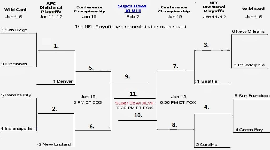 2014 NFL Playoff Bracket