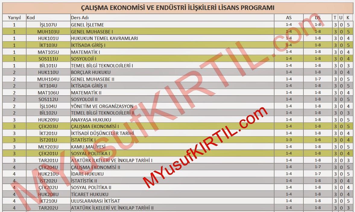 Açıköğretim Fakültesi (AÖF) Çalışma Ekonomisi ve Endüstri İlişkileri (ÇEKO) Bölümü Dersleri / Sorumlu Olunan Üniteler / Ders Kredileri