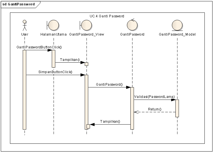 Mbak robot sequence diagram saat user akan mengganti password pada akunnya ccuart Image collections