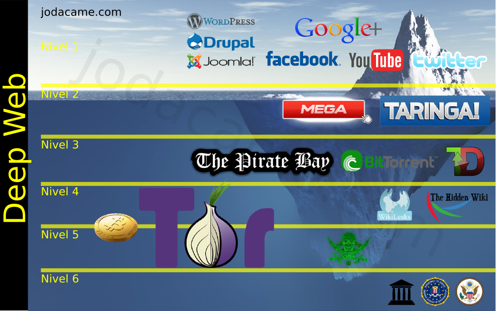 Deep web darknet truth behind it deep web how to access deep web ccuart