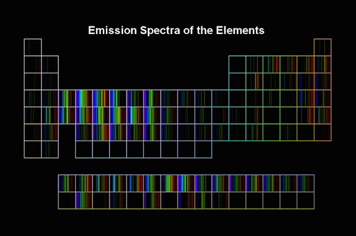 Fsica y qumica ies lzaro crdenas fantasmas de colores esta curiosa tabla peridica muestra los espectros atmicos en lugar de los smbolos qumicos urtaz Gallery