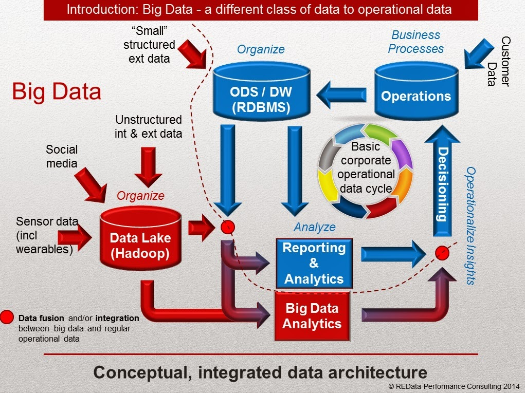 So you 39 ve got big data fatigue redata performance for Architecture big data