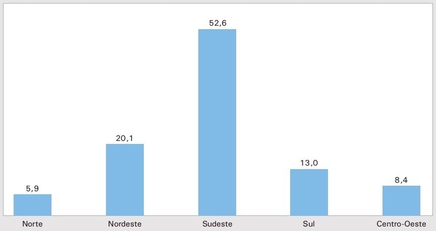 Distribuição percentual dos casais do mesmo sexo, segundo as regiões (Foto: Divulgação/IBGE)