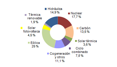 Wind energy generated 25% of electricity in Spain | REVE