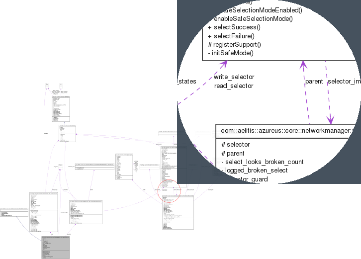 Vikram and neha generate uml diagrams from java source doxygen reads code written in c c java and many other languages so if you are in need of uml style diagrams to better understand a class hierarchy ccuart Image collections