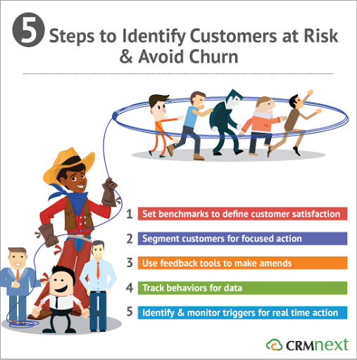 5 Steps to Identify Customers at Risk & Avoid Churn