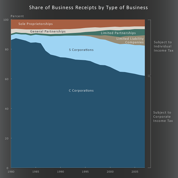 Share of Business Receipts by Type of Business
