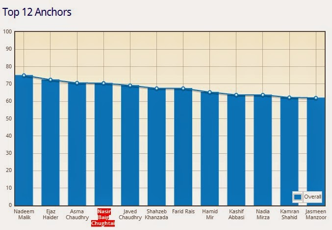 top news tv anchors of pakistan television political, sports