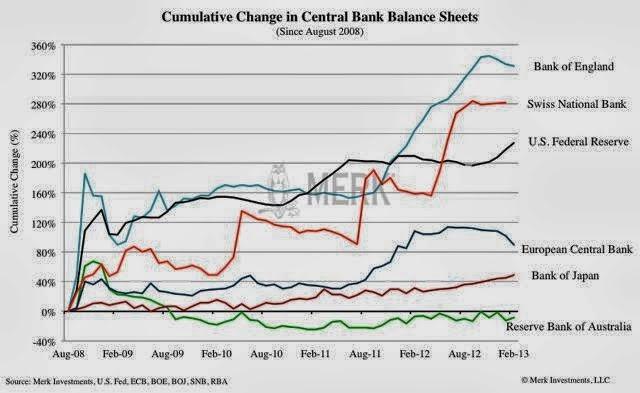 Monetarna ekspanzija s strani centralnih bank.