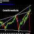 Dow Jones: A 10 year view