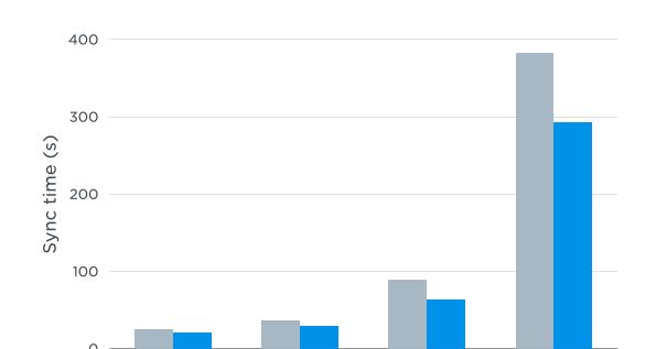 愈大檔案同步愈快! Dropbox 正式推出兩倍速串流同步