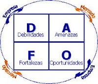 Excel Matriz DAFO, Parte II