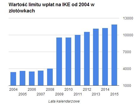 Limity wpłat na IKE od 2004 do 2015