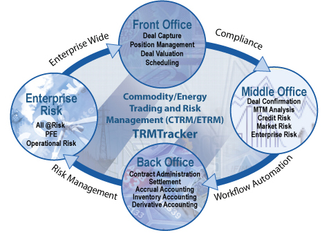Risk Management and Insurance writers on line