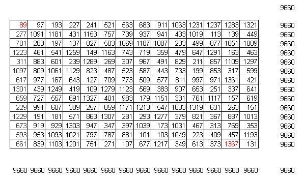 Números y algo mas...: 1062 - Cuadrado mágico de 14 x14 con ...