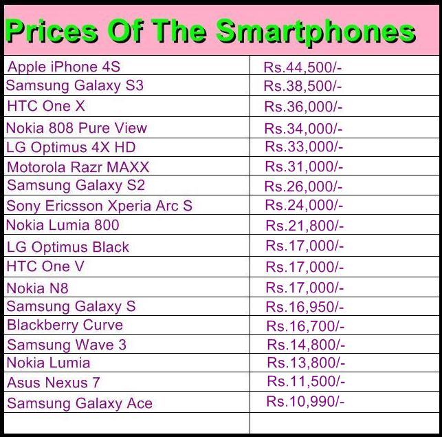 gadgets prices of the smartphones