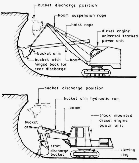 Face Shovels - Construction Machinery