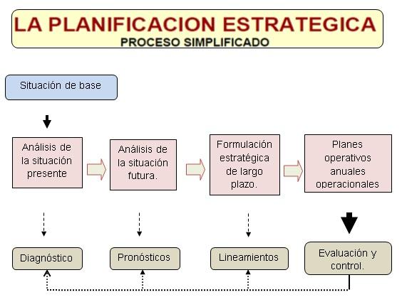 Administraci n moderna planeaci n estrat gica for Mapa de procesos de un restaurante