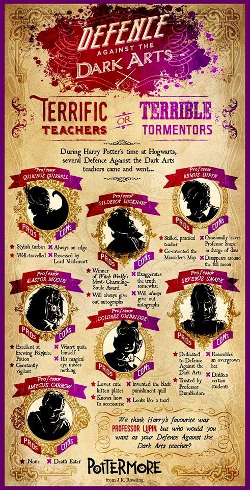 I sette insegnanti di Difesa Contro le Arti oscure