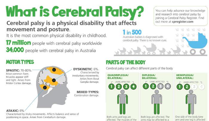 Blog Keperawatan Makalah Asuhan Keperawatan Cerebral Palsy