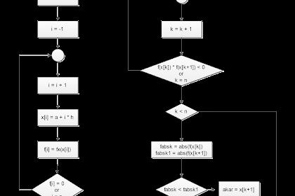 Algoritma dan Pemrograman Penentuan Akar Menggunakan Metode Tabel