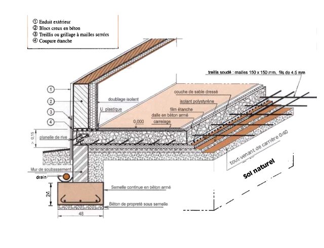 schèma déltail d'un dallage et types de planchers dalles avec condition d'utilisation