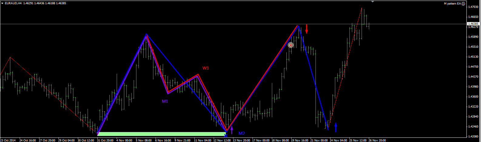 M w pattern forex