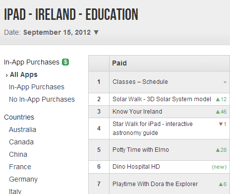 Know Your Ireland at Number 3 in App Store