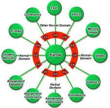 multimedia education diagram