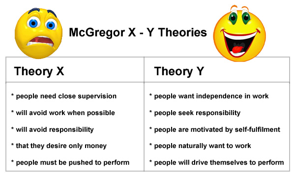 contrast mcgregor s theory x and theory y Theory x and theory y represent two sets of assumptions about human nature and human behavior that are relevant to the practice of management theory x represents a negative view of human nature that assumes individuals generally dislike work, are irresponsible, and require close supervision to do.
