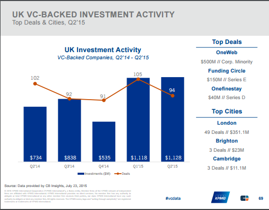 """fintech investment growth across UK venture funding"""
