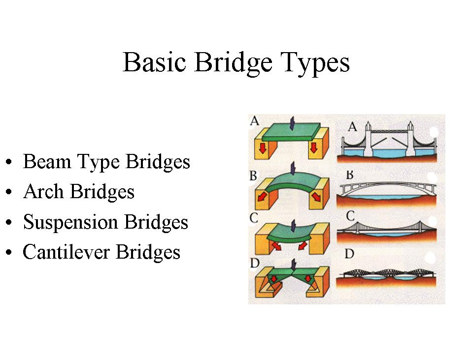 an analysis of the eight types of bridges Analysis of truss structures common bridge truss analysis of truss structures assumptions for truss design to design both the members and connections of a truss.